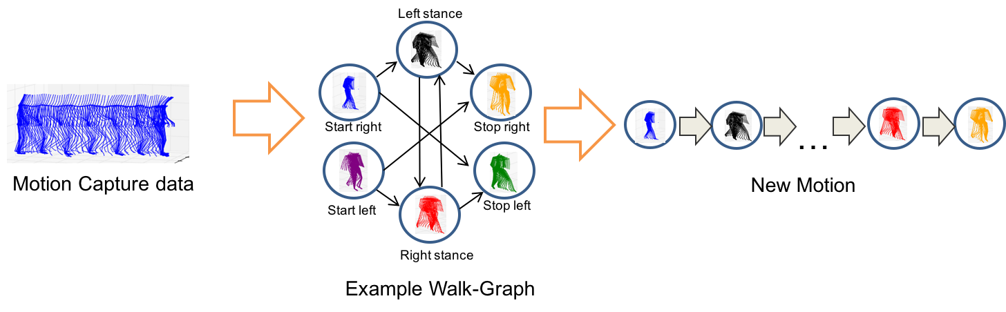 Figure 1: Morphable graph for normal walking